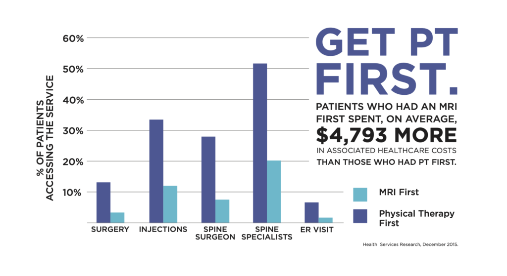 Chart details the cost of physical therapy, demonstrating how patients who had an MRI before PT spent an average of $4,793 more on their healthcare costs
